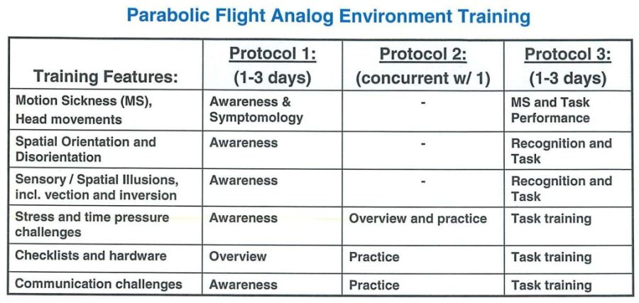 Parabolic Flight Analog Environment